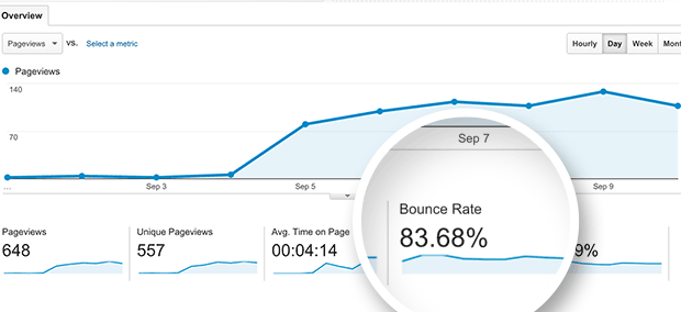 website speed and loading times increased